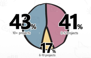 number of projects using agile