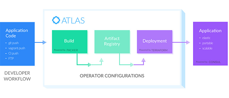Hashicorp unites open source devops tools with atlas for Openstack consul