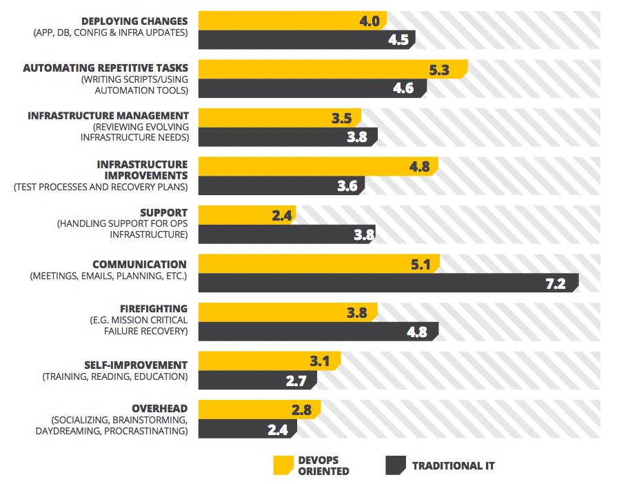 DevOps Oriented Productivity Stats