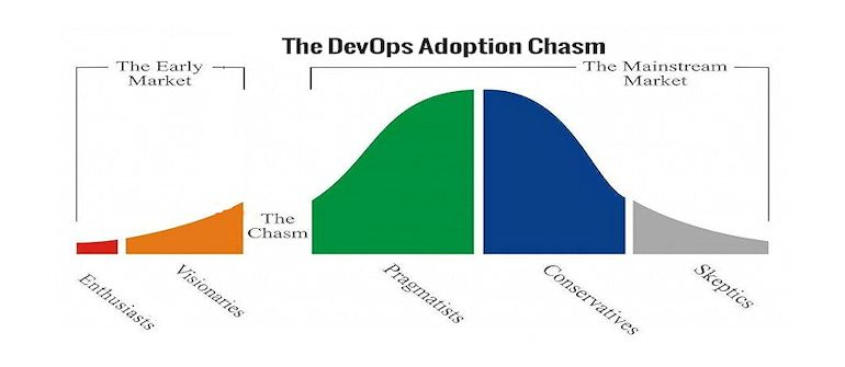 Is DevOps Ready to Cross the Chasm to Mainstream?