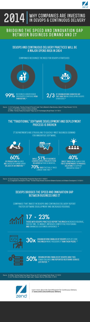 Continuous-Delivery-Infographic-Image