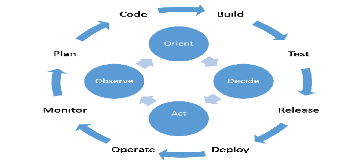 Organizational Dysfunction: The original vulnerability