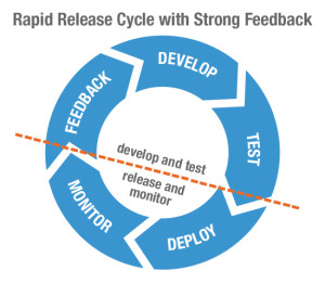 Rapid-Releases-With-Feedback