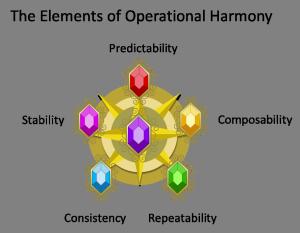operational harmony