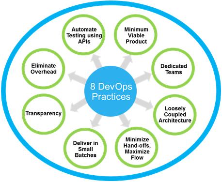 8_DevOps_practices