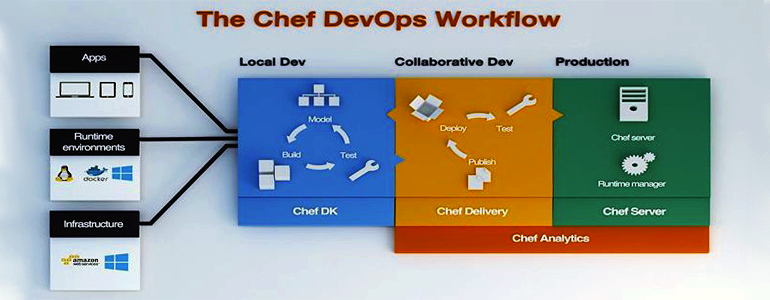 Chef defines the DevOps workflow with Chef Delivery