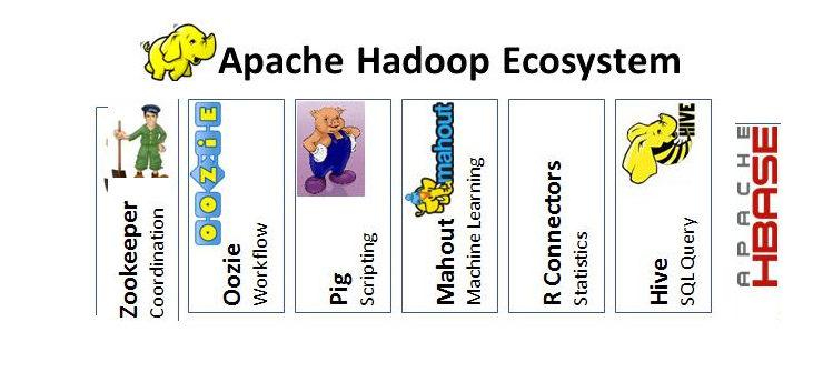 Bigdata - Understanding Hadoop and Its Ecosystem