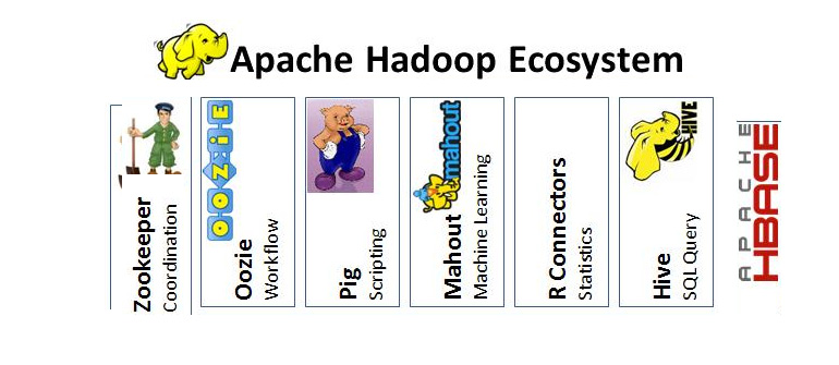Bigdata - Understanding Hadoop and Its Ecosystem - DevOps.com