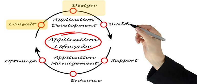 Visualizing and defining requirements comes to DevOps