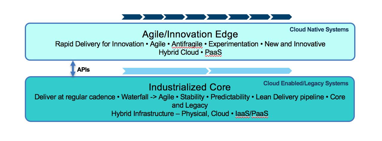 Innovation vs Optimization