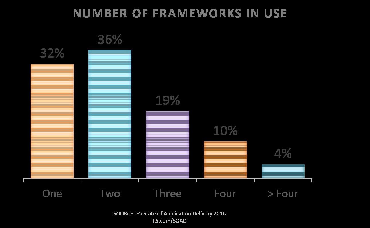 frameworks in use soad2016