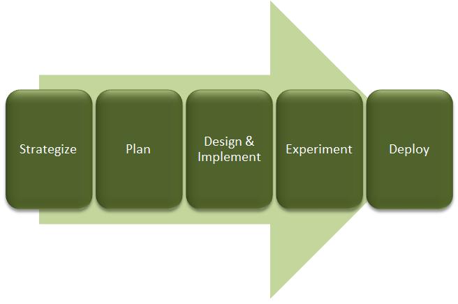 The digital IT organization implementation process