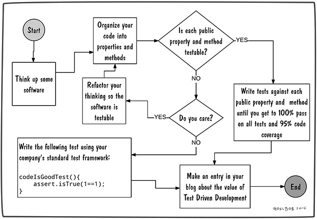How-to-do-tdd