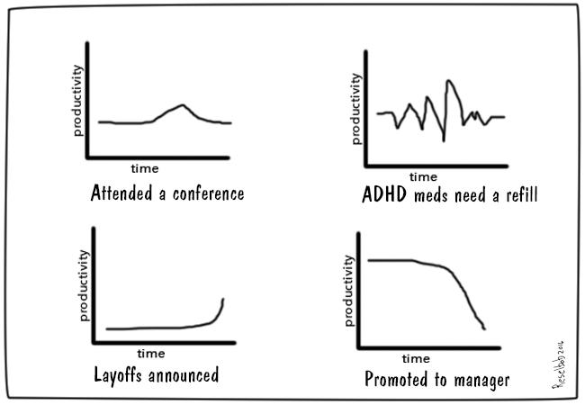 Modes-of-tech-head-productivity