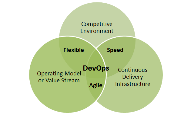 DevOps from the Business Perspective