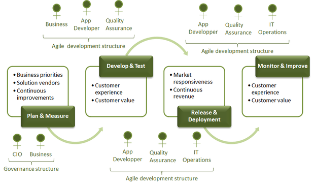 Typical DevOps Operational Model