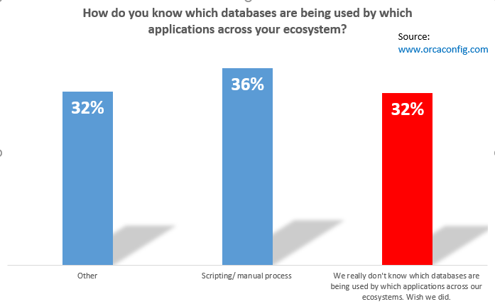 how_do_you_know_which_databases_are_being_used_by_which_applications_across_your_ecosystem_-_survey_from_orcaconfig_2