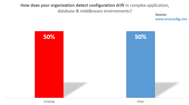 how_does_your_organization_detect_configuration_drift_in_complex_application_database_middleware_environements_-_survey_from_orcaconfig-com_2