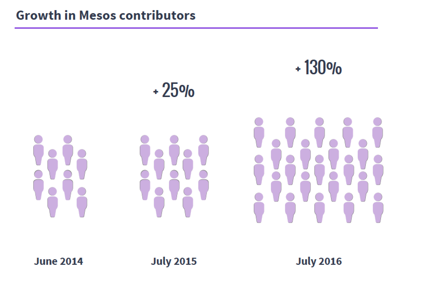 mesoscontributors