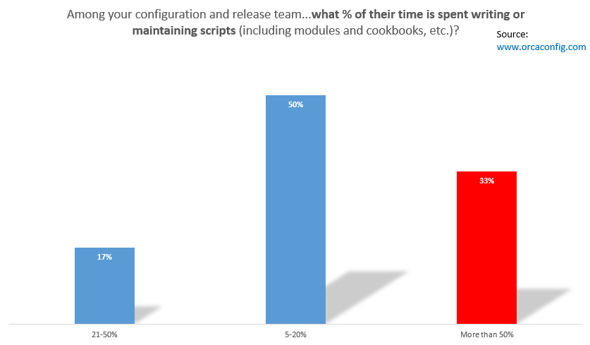 what_percentage_of_time_is_spent_writing_or_maintaining_scripts_-_survey_from_orcaconfig-com_2