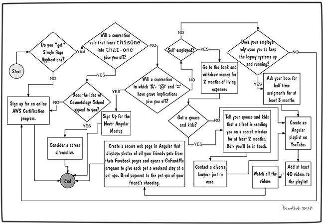 how-to-learn-angular