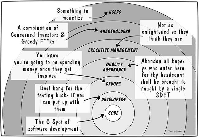 7-circles-of-software-dev