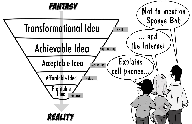 innovation-funnel