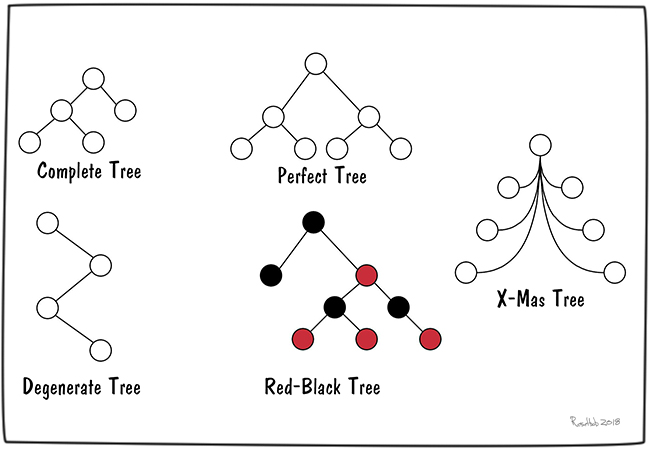 binary-trees