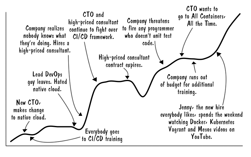 ci-cd-learning-curve