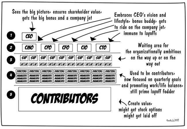 5-levels-corp-org