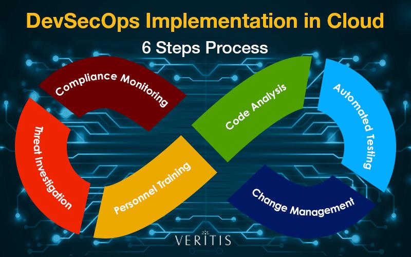 DevSecOps implementation in Cloud environment