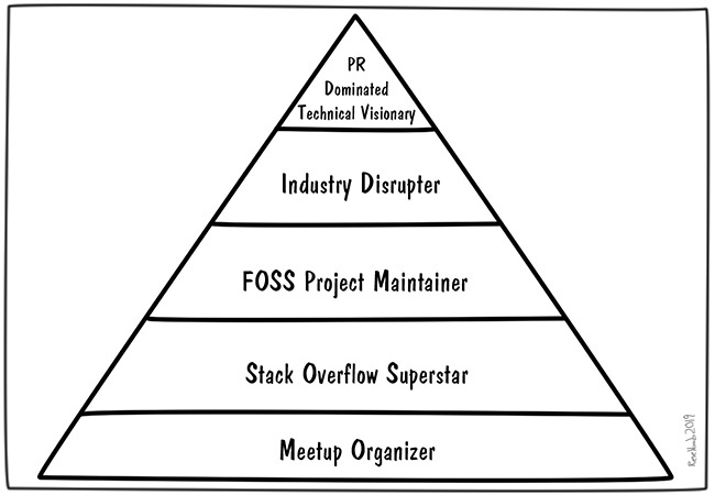 5-levels-tech-status