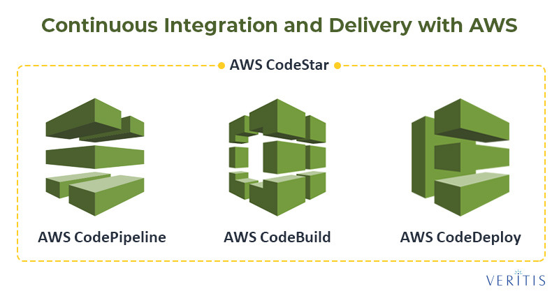 Continuous Integration and Delivery with AWS DevOps