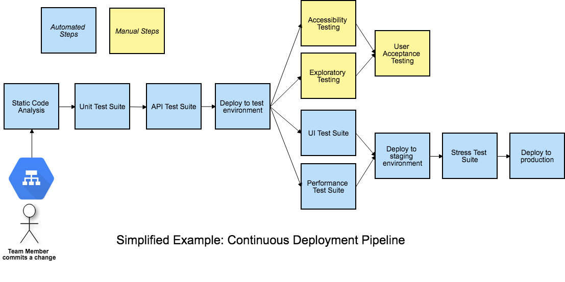 Asynchronous stages in a deployment pipeline