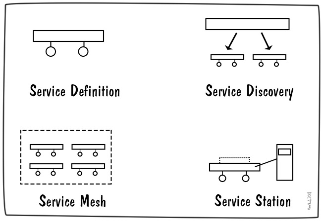 service-components