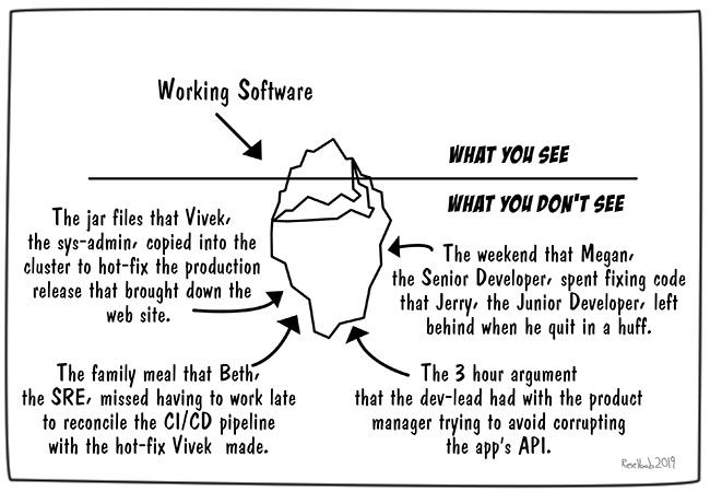 iceberg-of-sofware-development