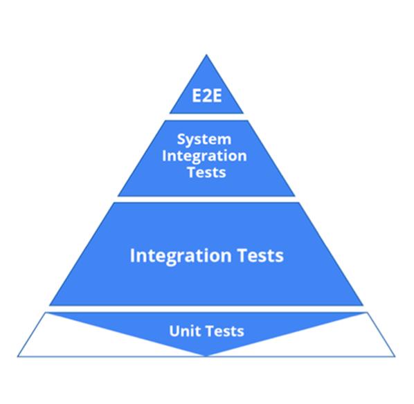Agile test pyramid