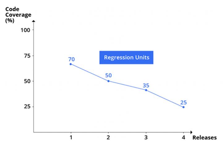Regression units