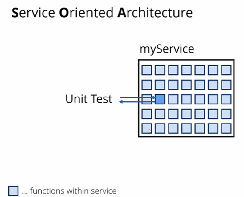 Service Oriented Architecture - uni test