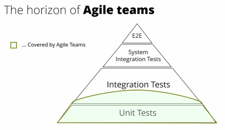 The horizon of Agile teams