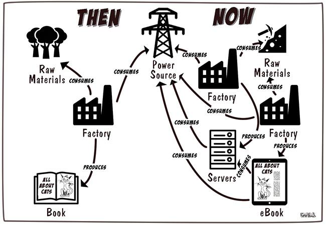 Dynamics of Consumption