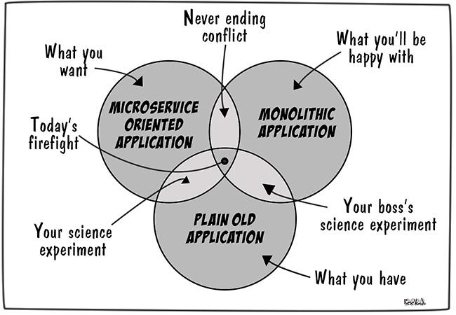 Application-Architecture