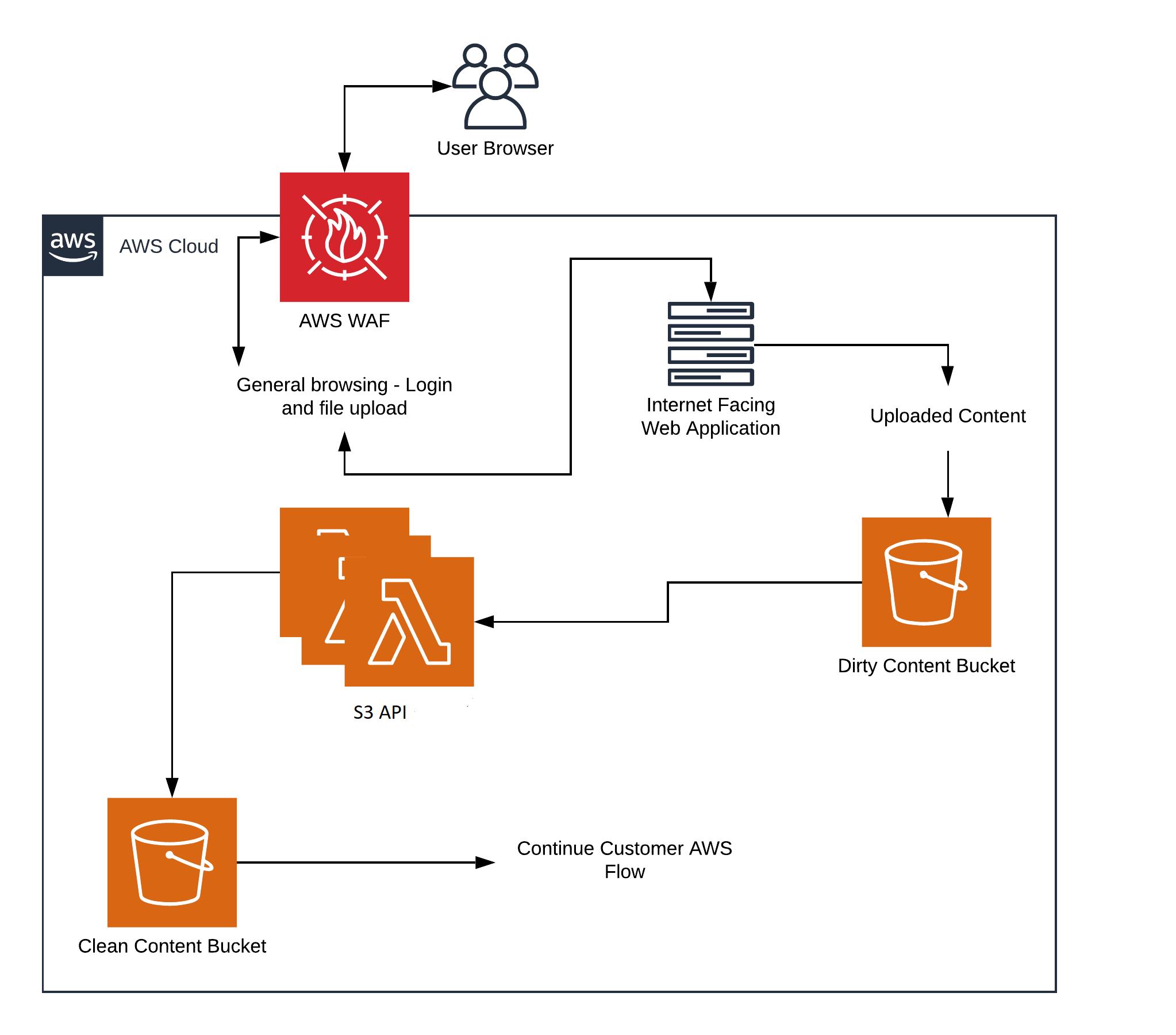 Securing internet-facing portals - Fig 3 AWS flow
