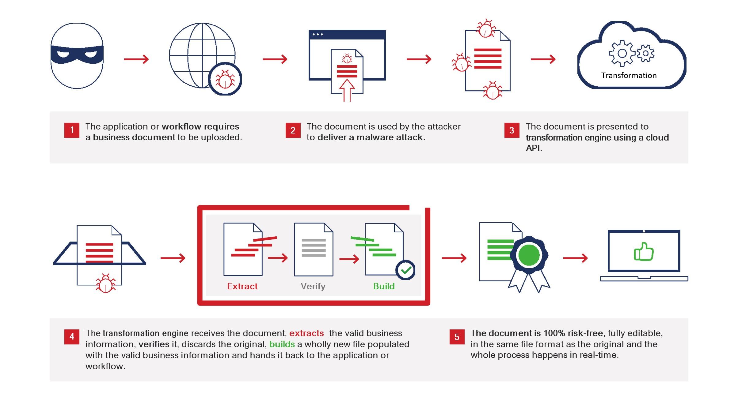 Securing internet-facing portals - Figure 1_transformation engine