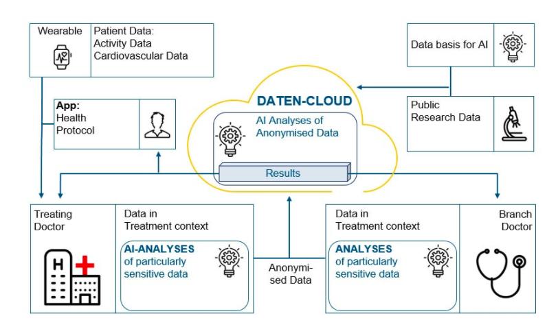 EU data 2