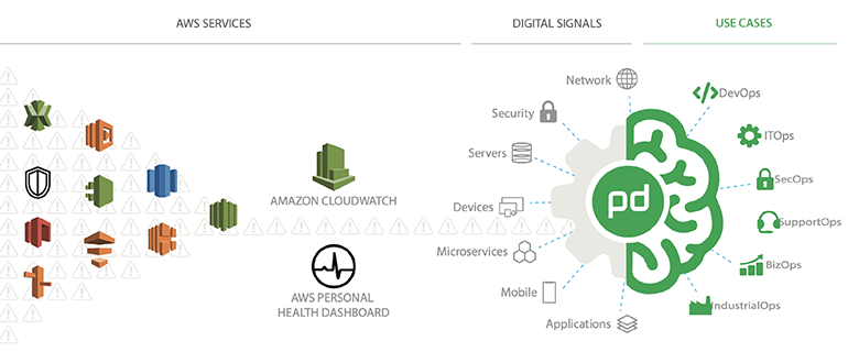 PagerDuty for AWS: Real-Time Operations to Drive Business Performance