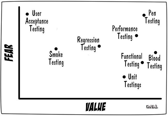 test-value-distribution