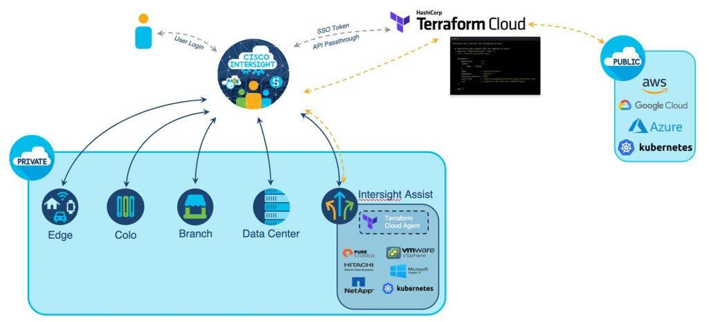 HashiCorp Terraform Cisco