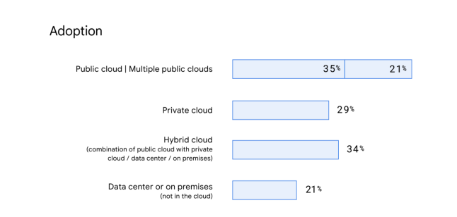 multi-cloud adoption